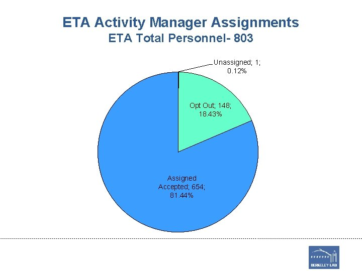 ETA Activity Manager Assignments ETA Total Personnel- 803 Unassigned; 1; 0. 12% Opt Out;