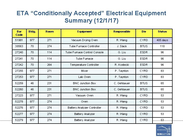 "ETA ""Conditionally Accepted"" Electrical Equipment Summary (12/1/17) Bar Code Bldg. Room Equipment Responsible Div"