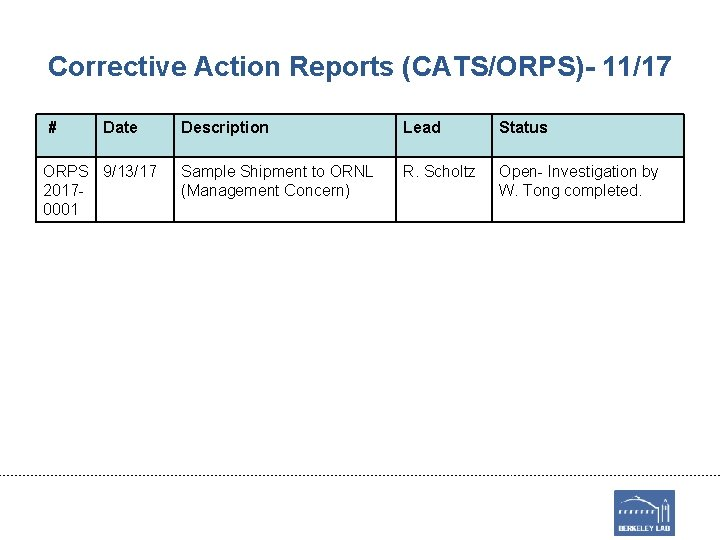 Corrective Action Reports (CATS/ORPS)- 11/17 # Date ORPS 9/13/17 20170001 Description Lead Status Sample