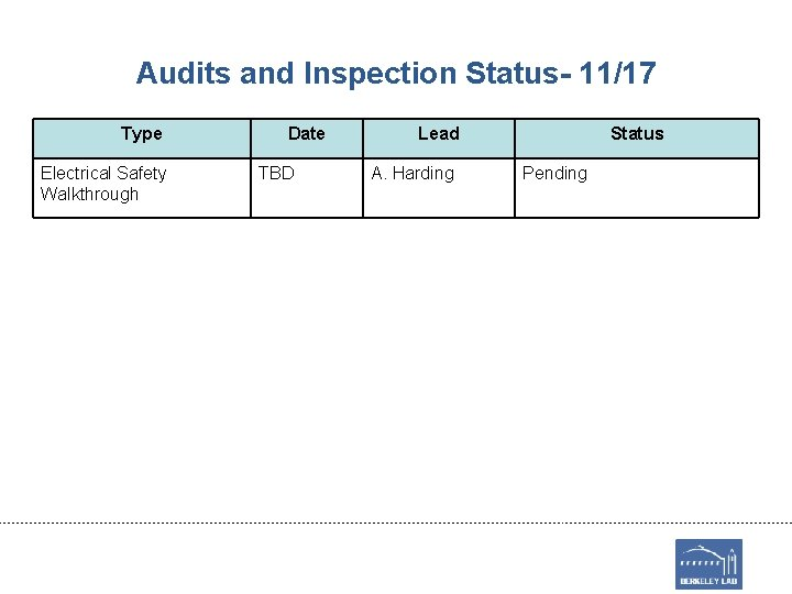 Audits and Inspection Status- 11/17 Type Electrical Safety Walkthrough Date TBD Lead A. Harding