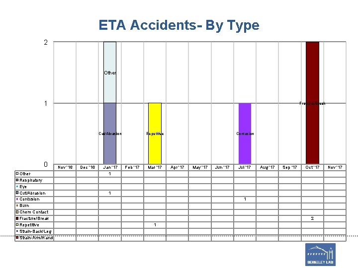 ETA Accidents- By Type 2 Other 1 Fracture/Break Cut/Abrasion 0 Other Respiratory Eye Cut/Abrasion