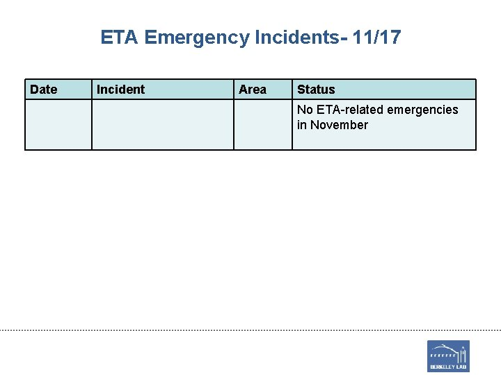 ETA Emergency Incidents- 11/17 Date Incident Area Status No ETA-related emergencies in November