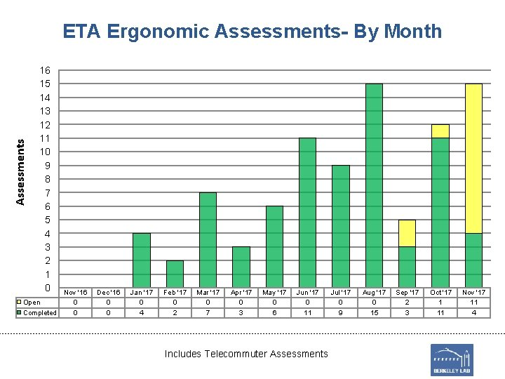 Assessments ETA Ergonomic Assessments- By Month 16 15 14 13 12 11 10 9