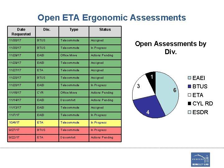 Open ETA Ergonomic Assessments Date Requested Div. Type Status 11/30/17 BTUS Telecommute Assigned 11/30/17