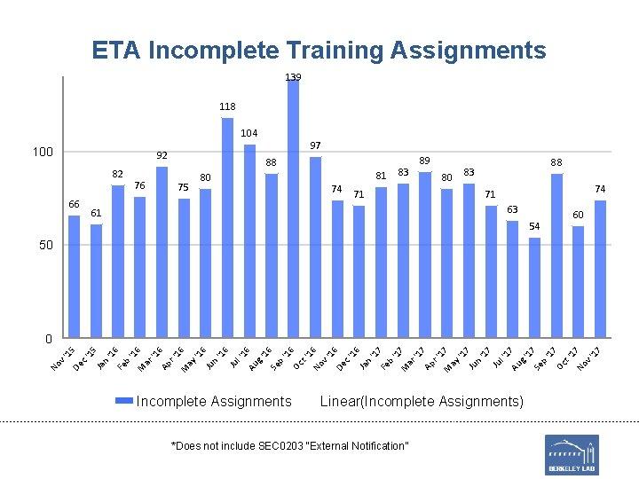 ETA Incomplete Training Assignments 139 118 104 100 97 92 82 66 76 88