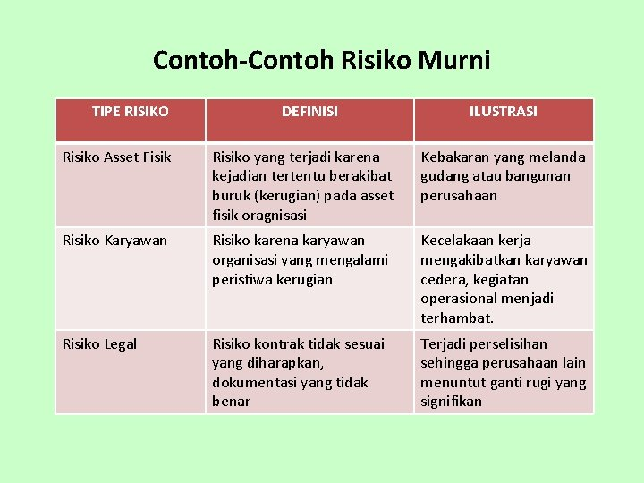 Contoh-Contoh Risiko Murni TIPE RISIKO DEFINISI ILUSTRASI Risiko Asset Fisik Risiko yang terjadi karena