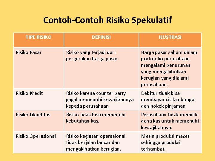 Contoh-Contoh Risiko Spekulatif TIPE RISIKO DEFINISI ILUSTRASI Risiko Pasar Risiko yang terjadi dari pergerakan