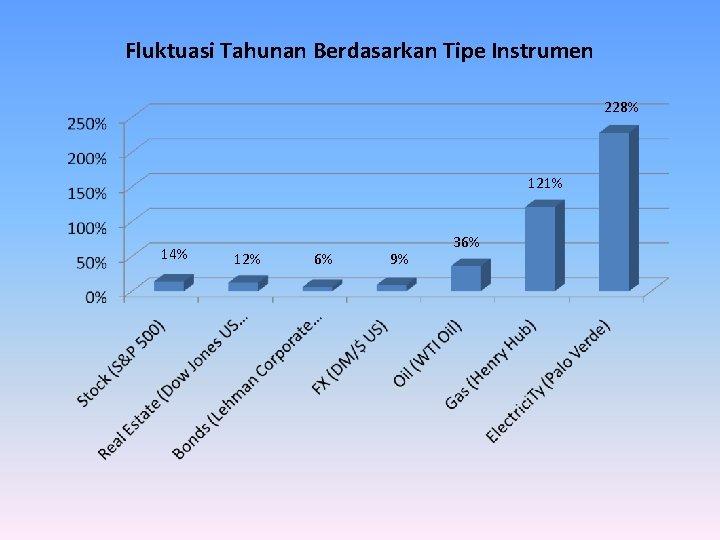 Fluktuasi Tahunan Berdasarkan Tipe Instrumen 228% 121% 14% 12% 6% 9% 36%