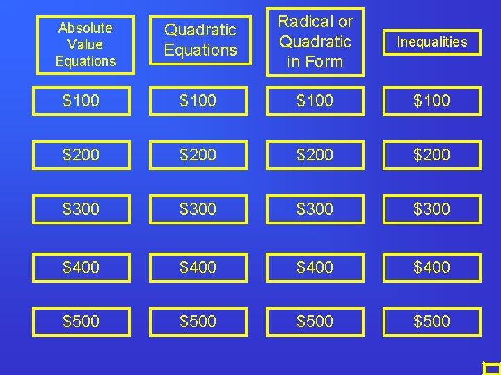 Absolute Value Equations Quadratic Equations Radical or Quadratic in Form Inequalities $100 $200 $300