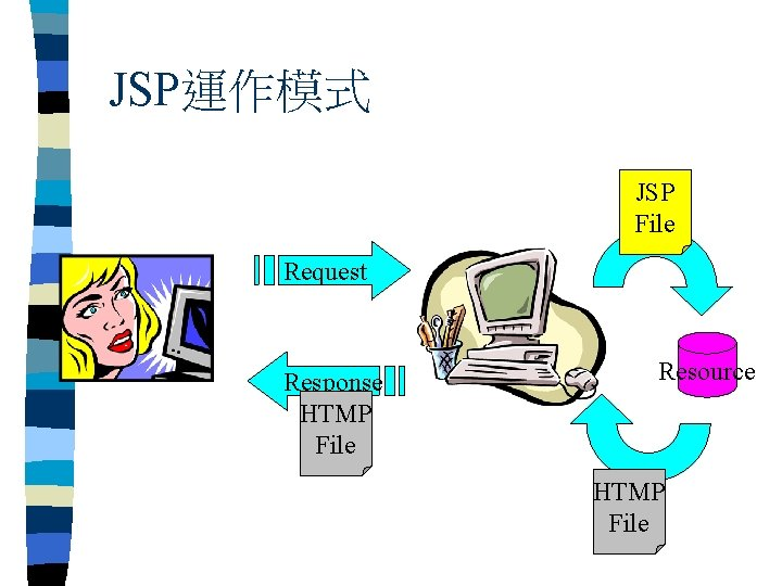 JSP運作模式 JSP File Request Response HTMP File Resource HTMP File