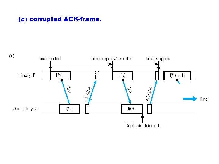 (c) corrupted ACK-frame.