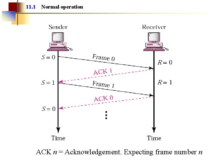 11. 1 Normal operation ACK n = Acknowledgement. Expecting frame number n