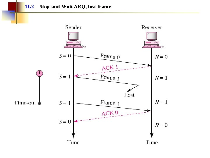 11. 2 Stop-and-Wait ARQ, lost frame