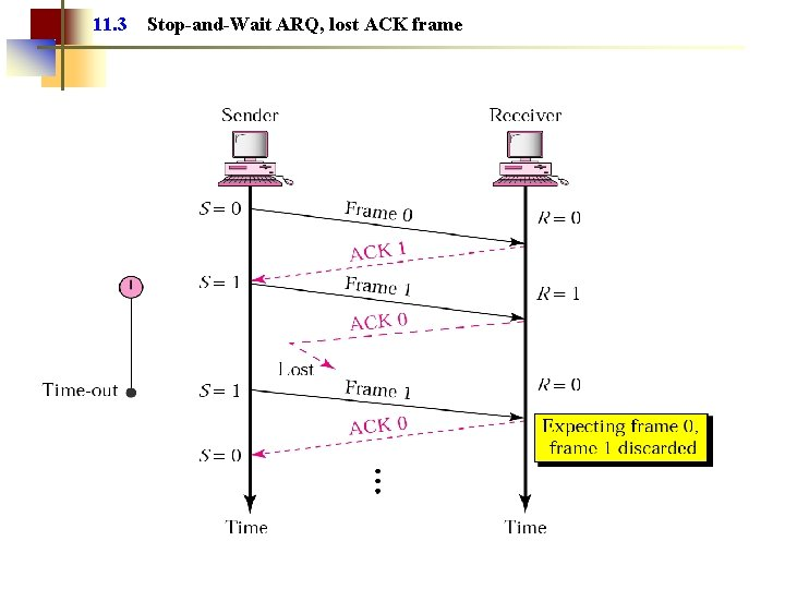 11. 3 Stop-and-Wait ARQ, lost ACK frame