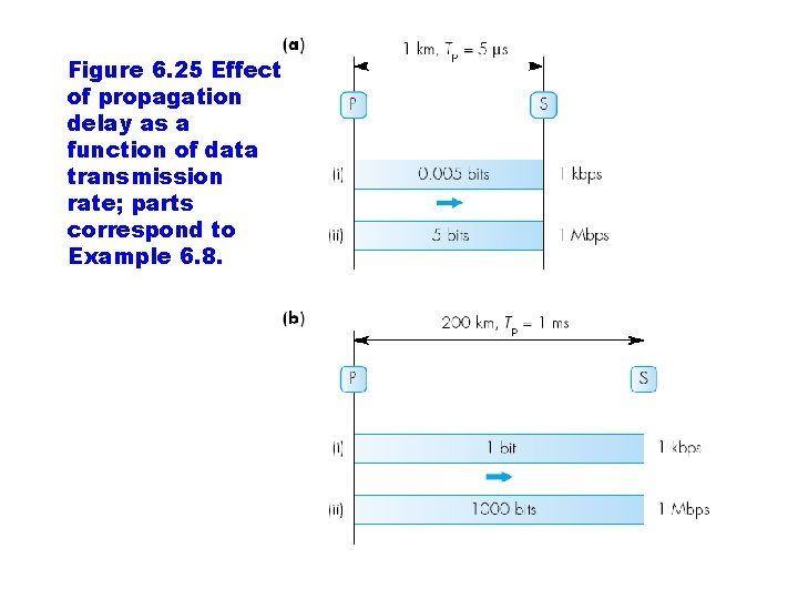 Figure 6. 25 Effect of propagation delay as a function of data transmission rate;