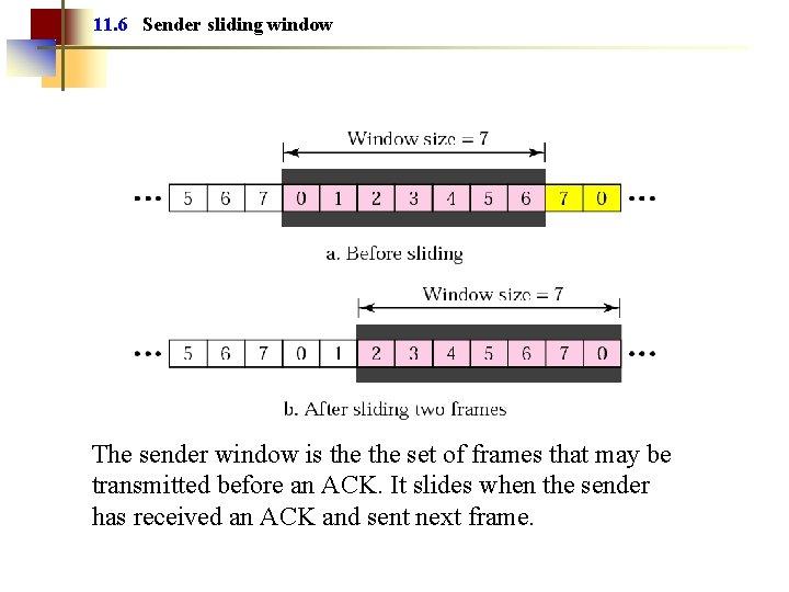 11. 6 Sender sliding window The sender window is the set of frames that