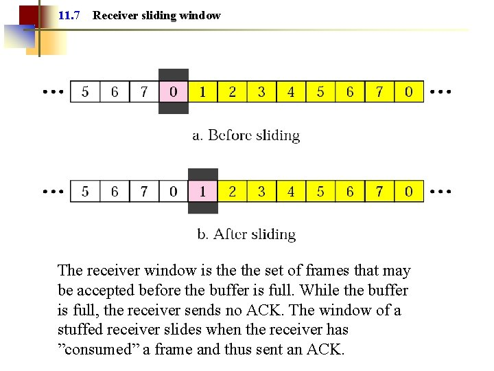 11. 7 Receiver sliding window The receiver window is the set of frames that