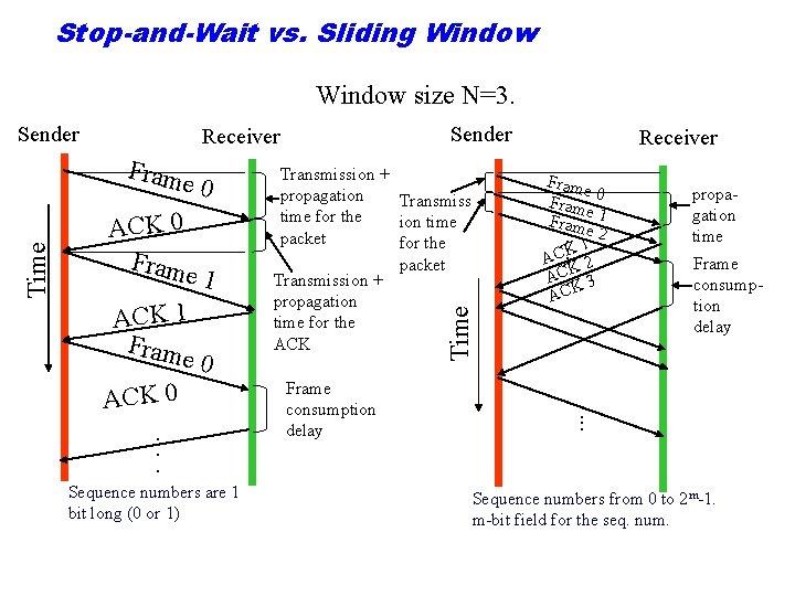 Stop-and-Wait vs. Sliding Window size N=3. Sender Receiver Fram e 0 ACK 0 Fram