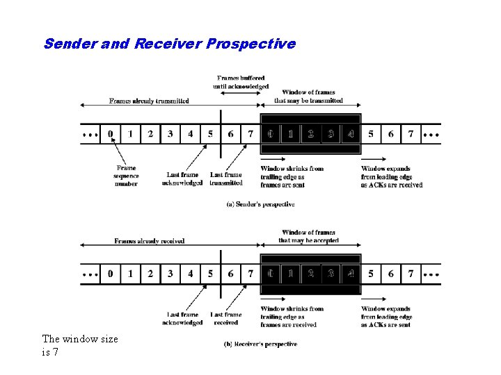 Sender and Receiver Prospective The window size is 7