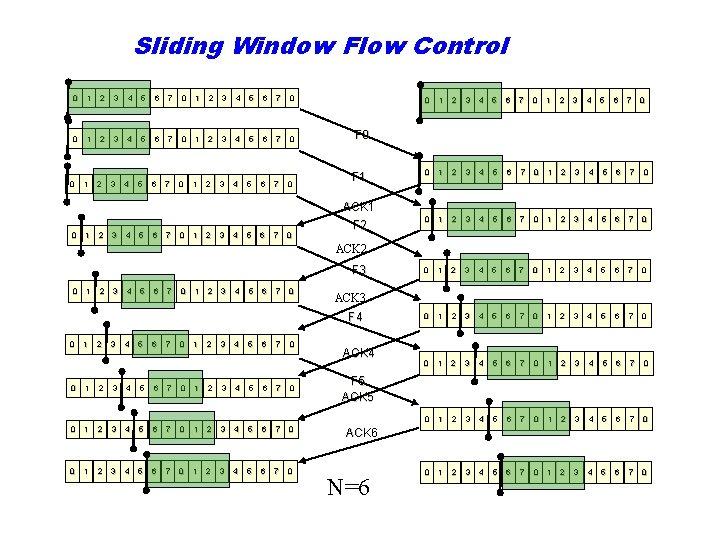 Sliding Window Flow Control 0 1 2 3 4 5 6 7 0 4