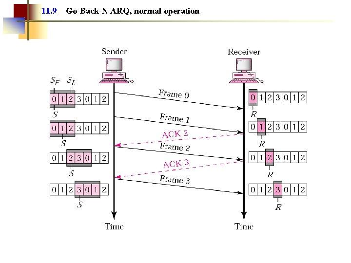 11. 9 Go-Back-N ARQ, normal operation