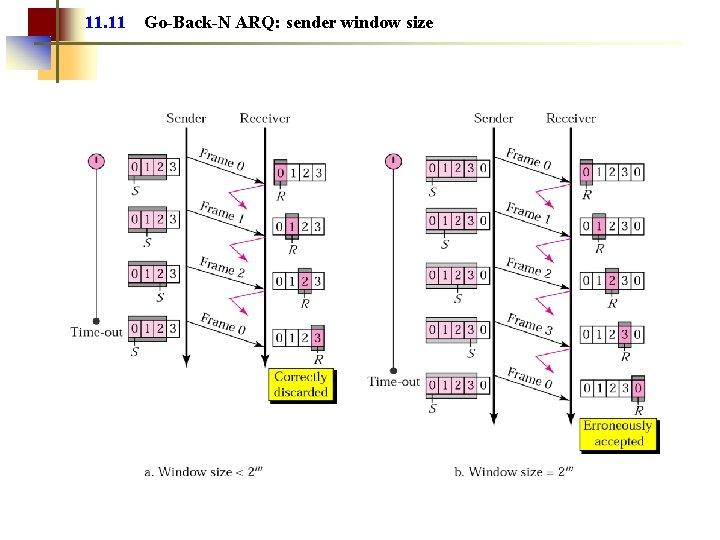 11. 11 Go-Back-N ARQ: sender window size
