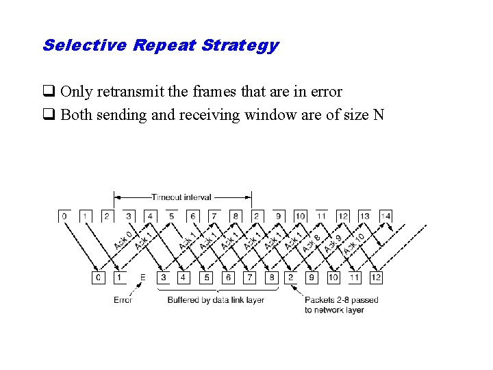 Selective Repeat Strategy q Only retransmit the frames that are in error q Both