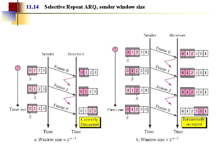 11. 14 Selective Repeat ARQ, sender window size