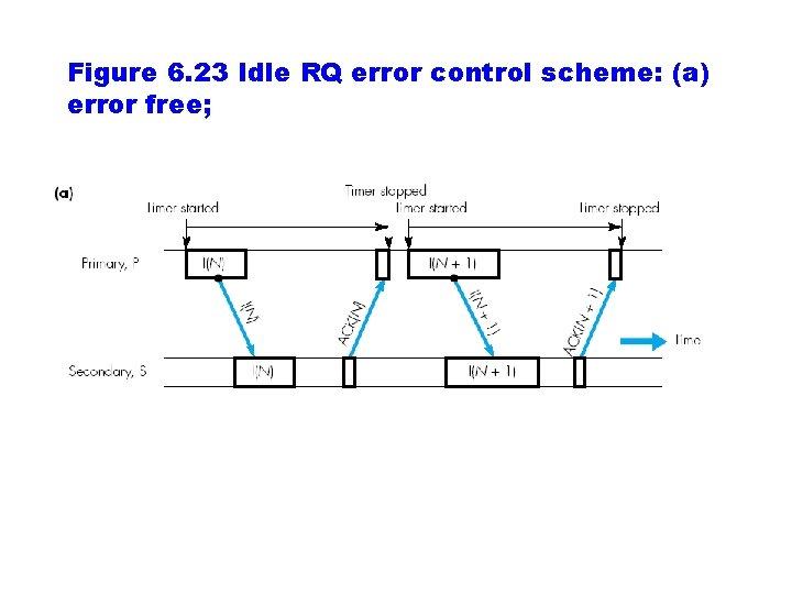 Figure 6. 23 Idle RQ error control scheme: (a) error free;