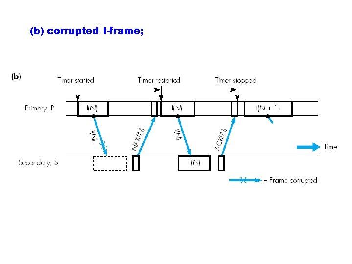 (b) corrupted I-frame;