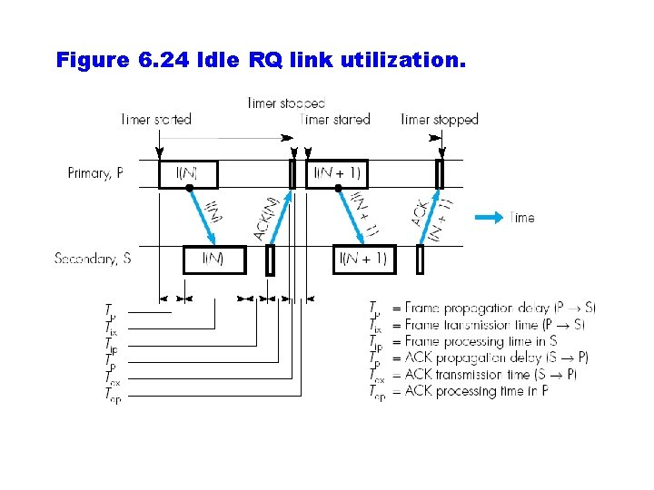 Figure 6. 24 Idle RQ link utilization.
