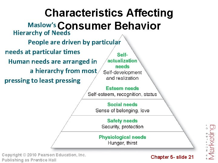 Characteristics Affecting Maslow's Consumer Behavior Hierarchy of Needs People are driven by particular needs