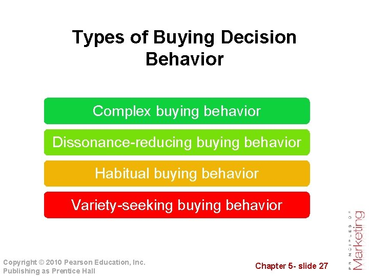 Types of Buying Decision Behavior Complex buying behavior Dissonance-reducing buying behavior Habitual buying behavior