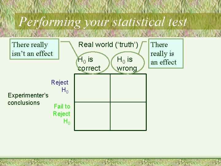 Performing your statistical test Real world ('truth') There really isn't an effect Experimenter's conclusions