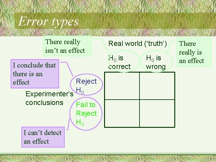Error types There really isn't an effect I conclude that there is an effect