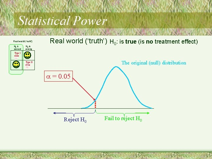 Statistical Power Real world ('truth') H 0 is correct H 0 is wrong Real