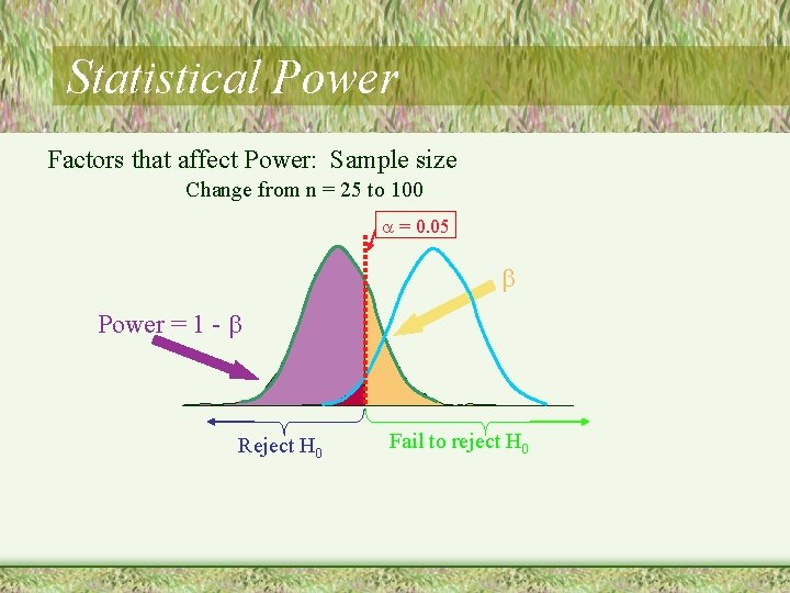 Statistical Power Factors that affect Power: Sample size Change from n = 25 to