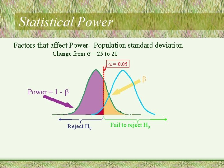 Statistical Power Factors that affect Power: Population standard deviation Change from = 25 to