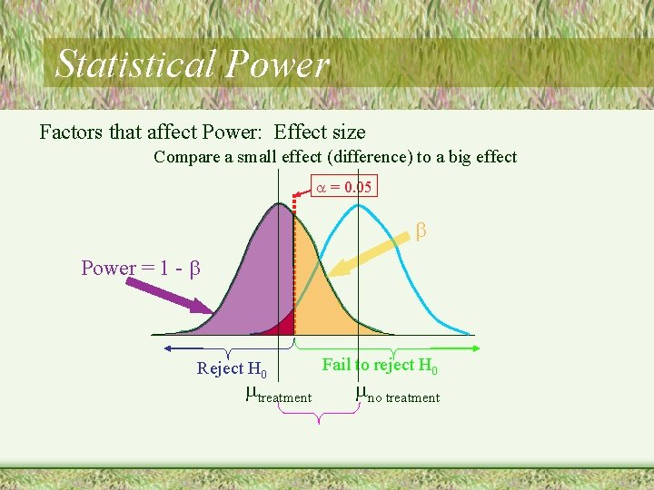 Statistical Power Factors that affect Power: Effect size Compare a small effect (difference) to