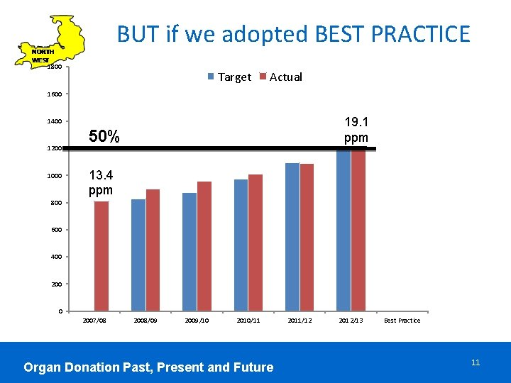 BUT if we adopted BEST PRACTICE 1800 Target Actual 1600 19. 1 ppm 1400