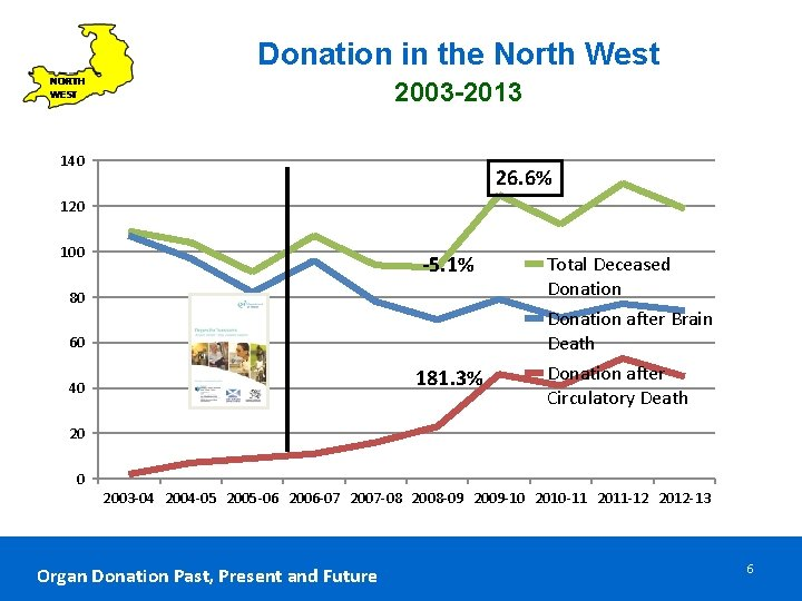 Donation in the North West 2003 -2013 140 26. 6% 120 100 -5. 1%