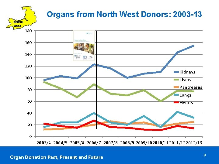 Organs from North West Donors: 2003 -13 180 160 140 120 Kidneys 100 Livers