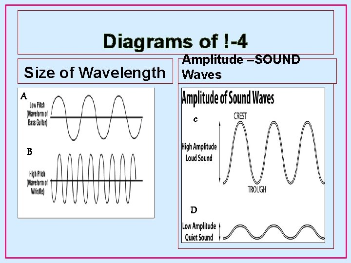Diagrams of !-4 Size of Wavelength Amplitude –SOUND Waves A c B D
