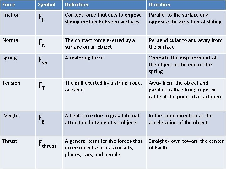 Force Symbol Definition Direction Friction Ff Contact force that acts to oppose sliding motion