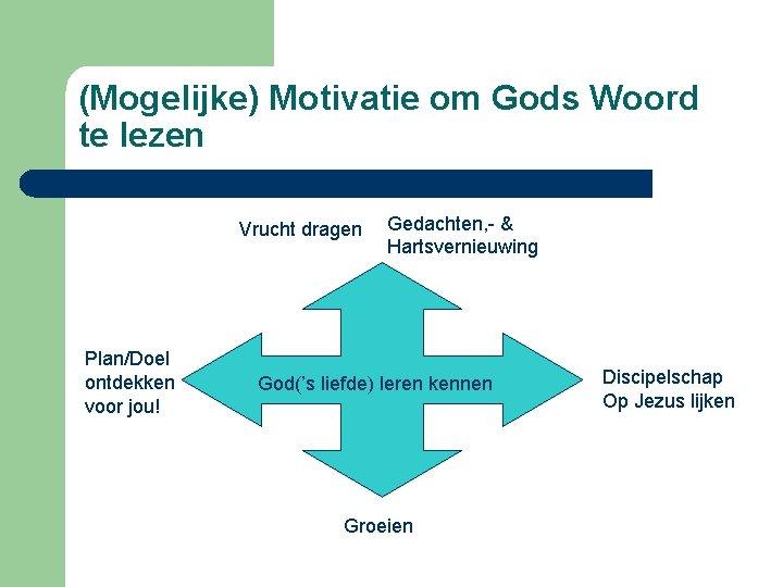 (Mogelijke) Motivatie om Gods Woord te lezen Vrucht dragen Plan/Doel ontdekken voor jou! Gedachten,