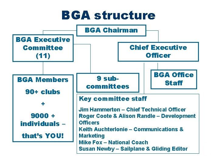 BGA structure BGA Chairman BGA Executive Committee (11) BGA Members 90+ clubs + 9000