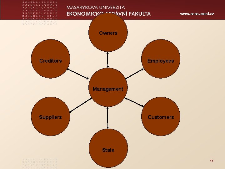 www. econ. muni. cz Owners Creditors Employees Management Suppliers Customers State 11