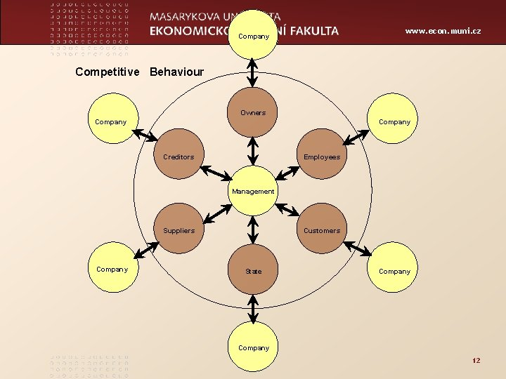 www. econ. muni. cz Company Competitive Behaviour Owners Company Creditors Employees Management Suppliers Company