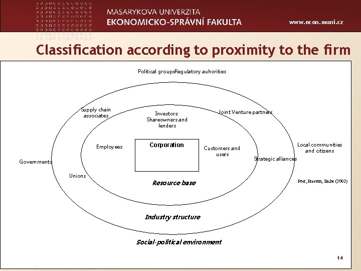 www. econ. muni. cz Classification according to proximity to the firm Political groups. Regulatory