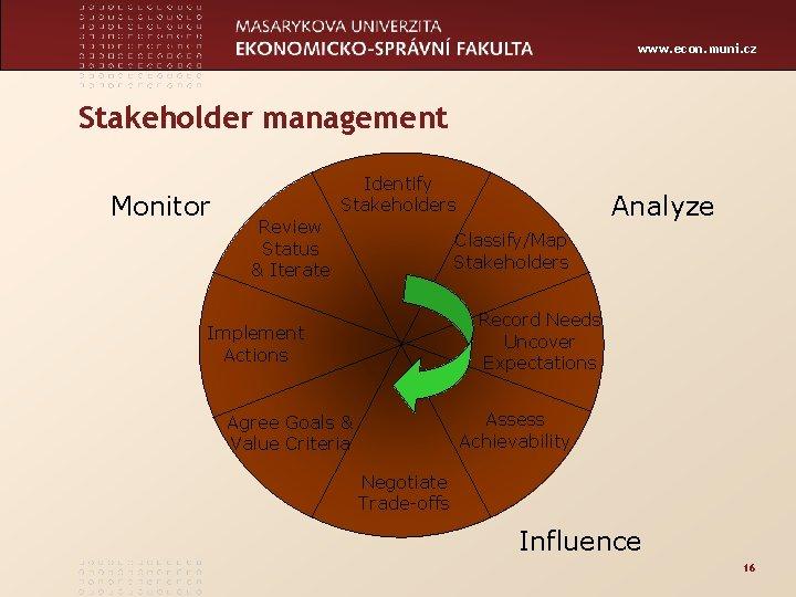 www. econ. muni. cz Stakeholder management Monitor Identify Stakeholders Review Status & Iterate Analyze